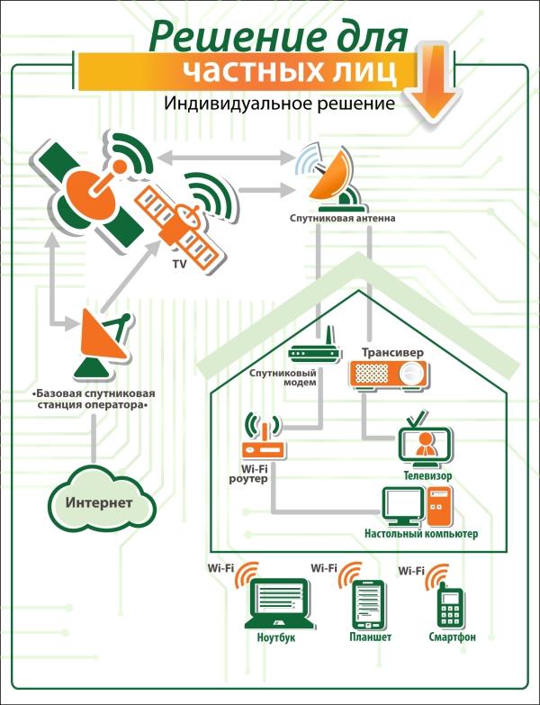 Как сделать wi fi из дома до дома