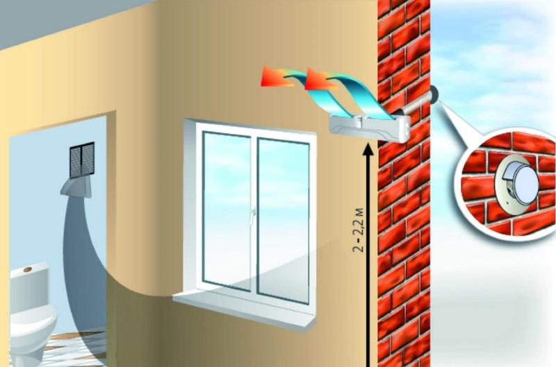 Принцип работы стенового приточного клапана Домвент Оптима