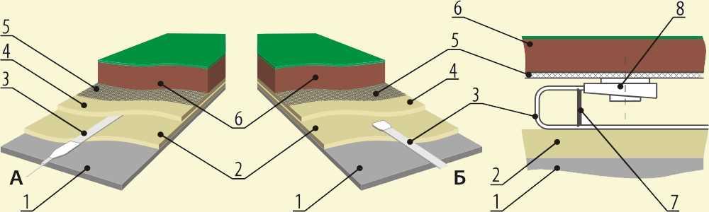 схема монтажа греющего кабеля в грунте