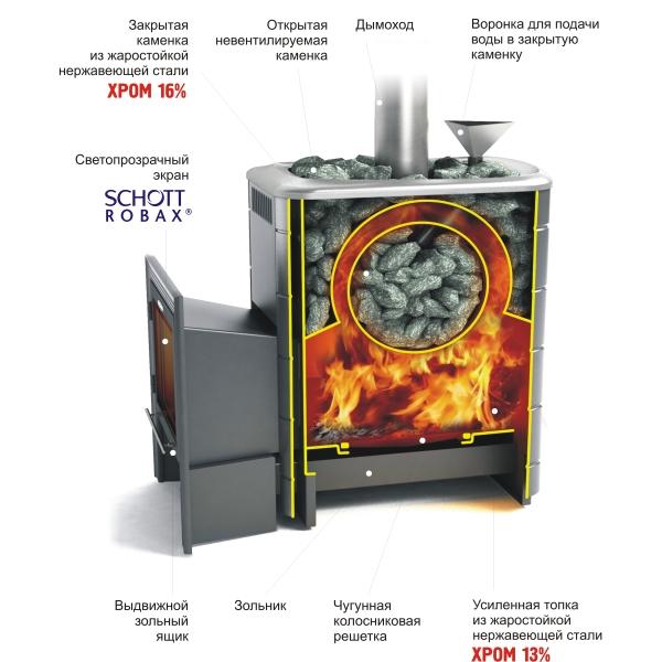 печь банная Ангара 2012 в разрезе