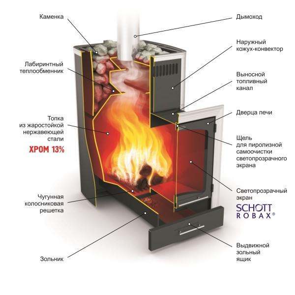 Банная печь Калина Термофор в разрезе