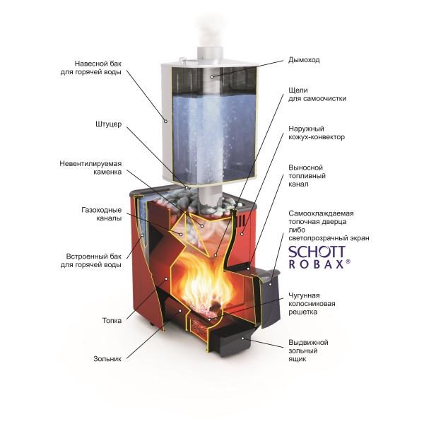 Печь банная Компакт Термофор
